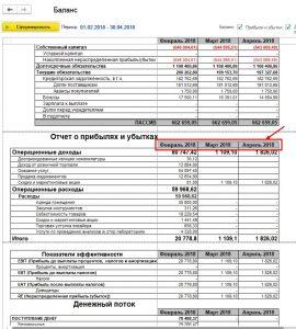 Рис.4 Отчет о прибылях и убытках
