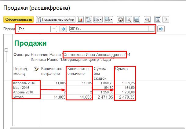 Рис.9 Отчет о количестве и суммах продаж по месяцам
